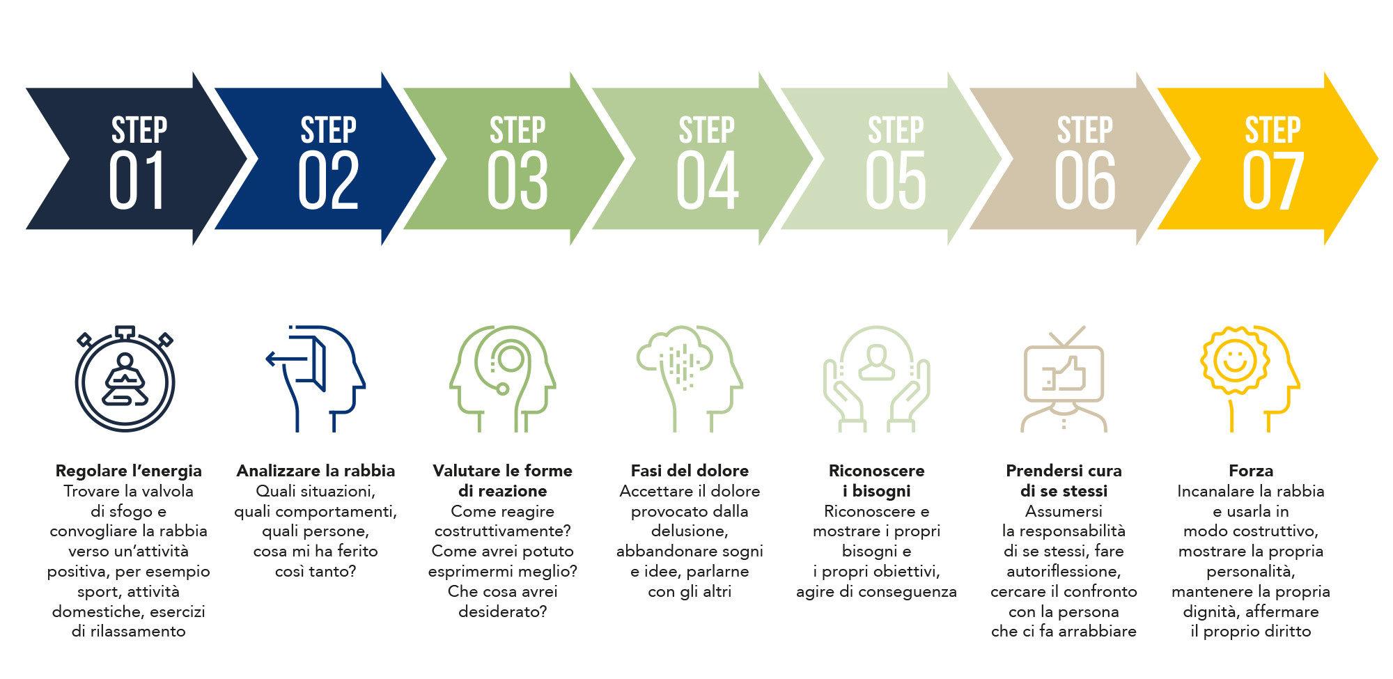 7 passi per contrallare la rabbia in maniera consapevole